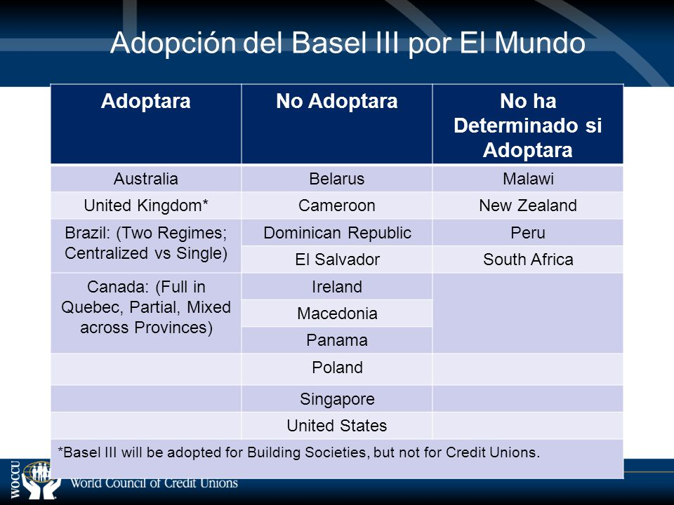 Adopción del Basel III por El Mundo AdoptaraNo AdoptaraNo ha Determinado si Adoptara AustraliaBelarusMalawi United Kingdom*CameroonNew Zealand Brazil: (Two Regimes; Centralized vs Single) Dominican RepublicPeru El SalvadorSouth Africa Canada: (Full in Quebec, Partial, Mixed across Provinces) Ireland Macedonia Panama Poland Singapore United States *Basel III will be adopted for Building Societies, but not for Credit Unions.