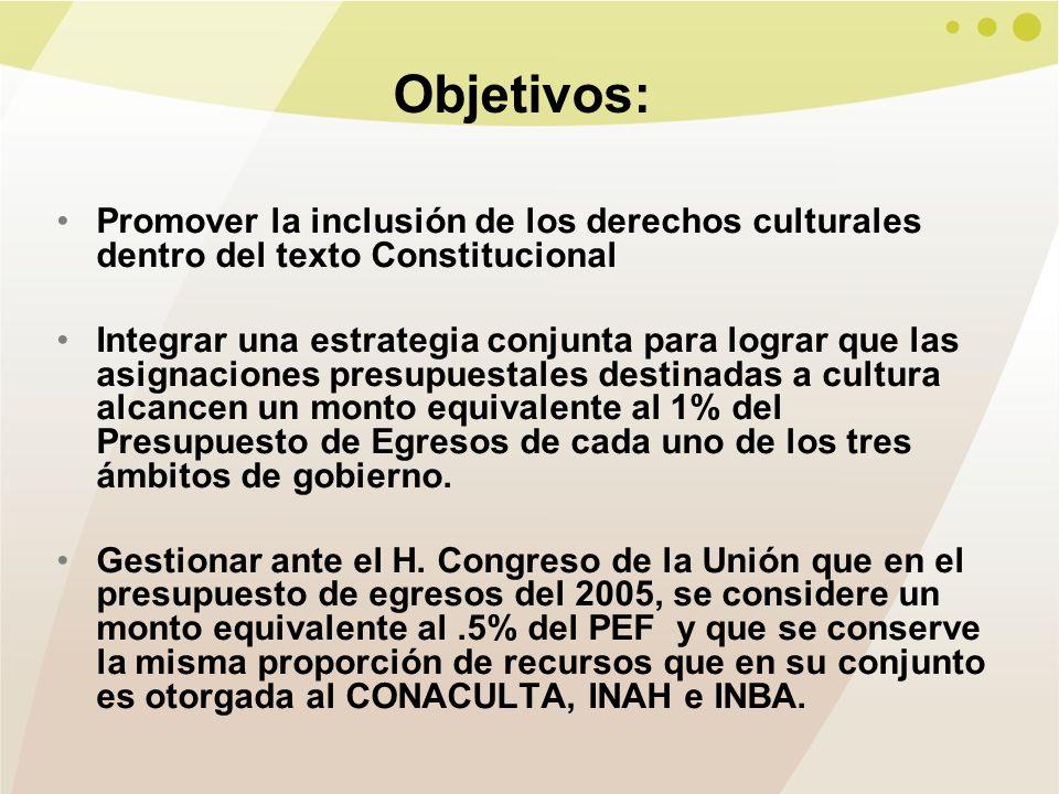 Objetivos: Promover la inclusión de los derechos culturales dentro del texto Constitucional Integrar una estrategia conjunta para lograr que las asignaciones presupuestales destinadas a cultura alcancen un monto equivalente al 1% del Presupuesto de Egresos de cada uno de los tres ámbitos de gobierno.