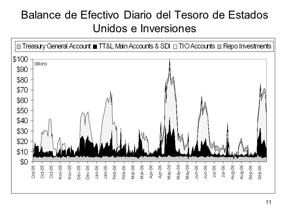 11 Balance de Efectivo Diario del Tesoro de Estados Unidos e Inversiones