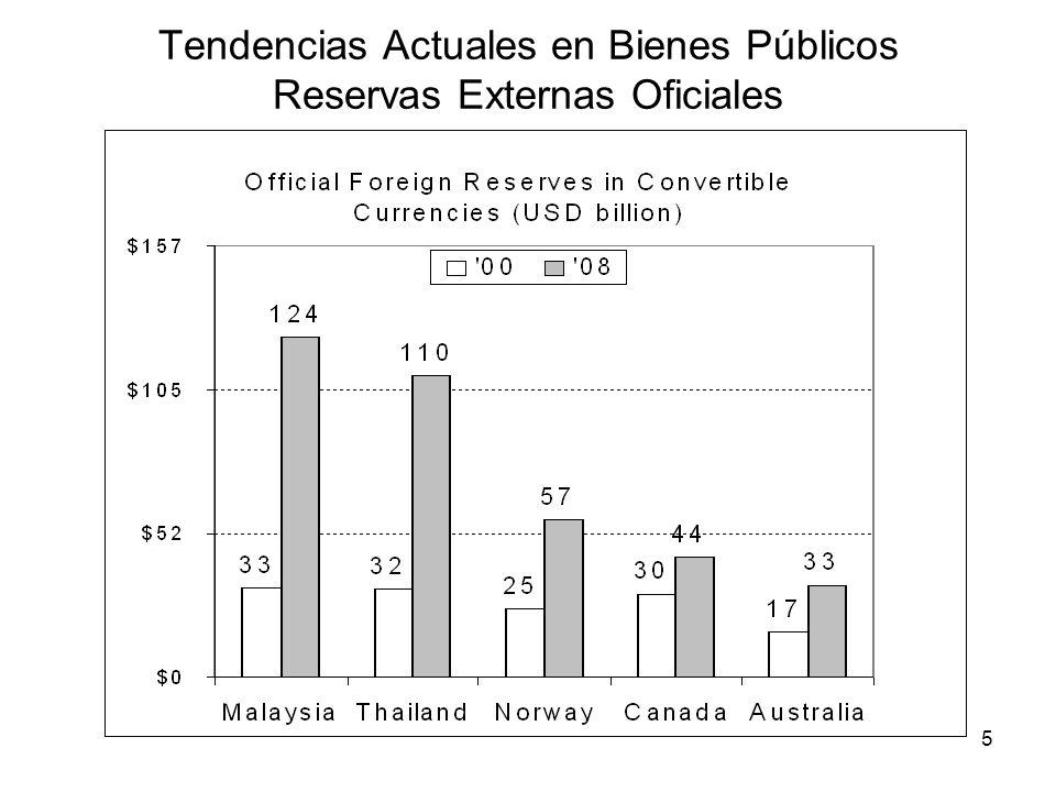 5 Tendencias Actuales en Bienes Públicos Reservas Externas Oficiales
