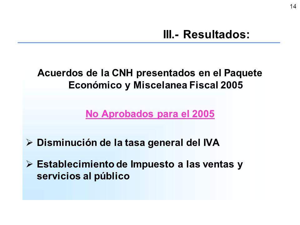 14 III.- Resultados: Acuerdos de la CNH presentados en el Paquete Económico y Miscelanea Fiscal 2005 No Aprobados para el 2005 Disminución de la tasa general del IVA Establecimiento de Impuesto a las ventas y servicios al público