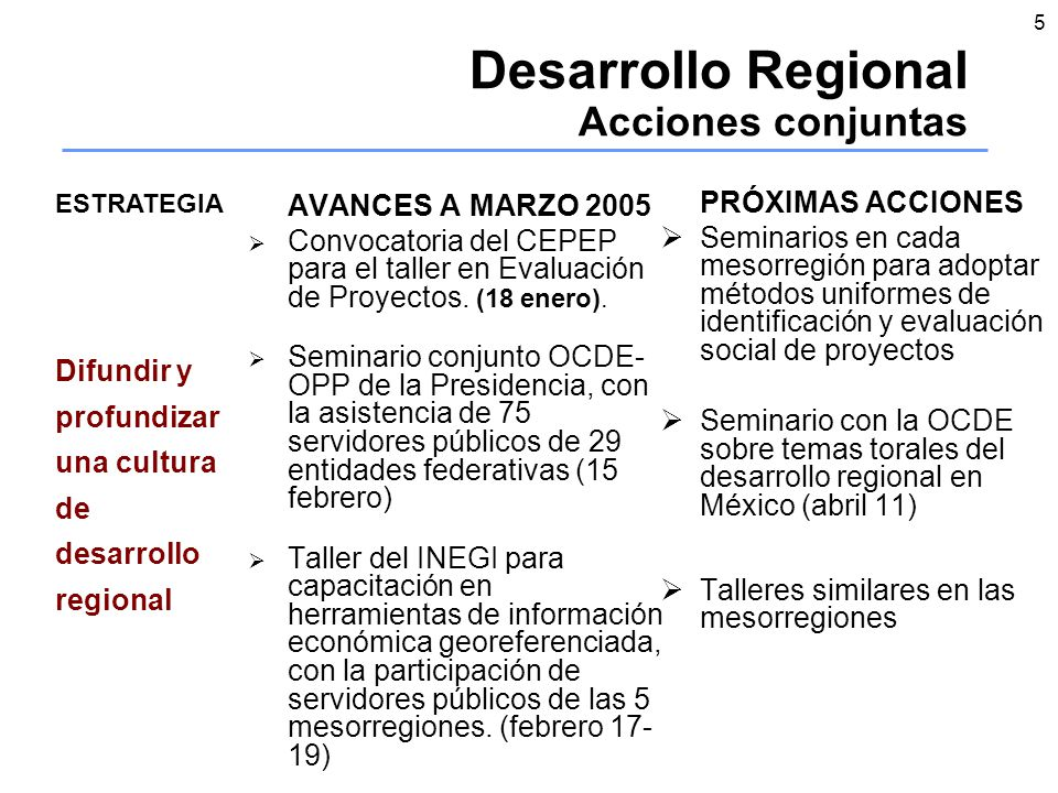 5 Desarrollo Regional Acciones conjuntas AVANCES A MARZO 2005 Convocatoria del CEPEP para el taller en Evaluación de Proyectos.