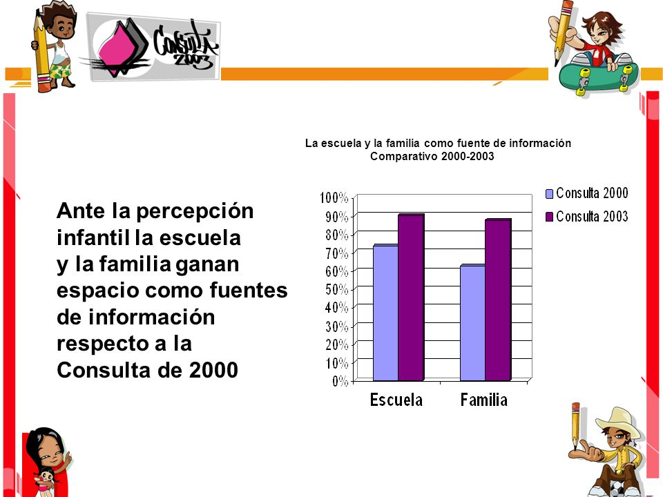 Ante la percepción infantil la escuela y la familia ganan espacio como fuentes de información respecto a la Consulta de 2000 La escuela y la familia como fuente de información Comparativo 2000-2003
