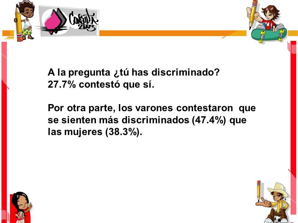 A la pregunta ¿tú has discriminado? 27.7% contestó que sí. Por otra parte, los varones contestaron que se sienten más discriminados (47.4%) que las mu