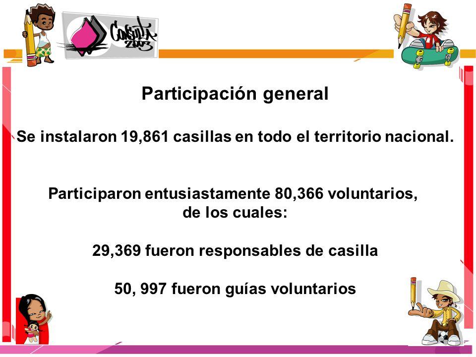 Participación general Se instalaron 19,861 casillas en todo el territorio nacional. Participaron entusiastamente 80,366 voluntarios, de los cuales: 29