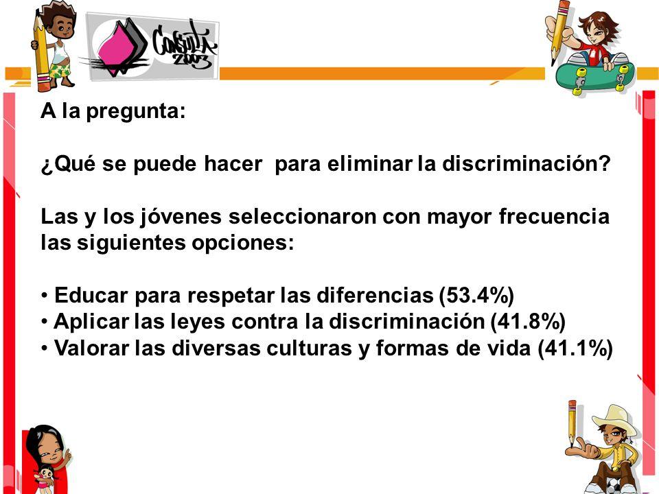 A la pregunta: ¿Qué se puede hacer para eliminar la discriminación? Las y los jóvenes seleccionaron con mayor frecuencia las siguientes opciones: Educ