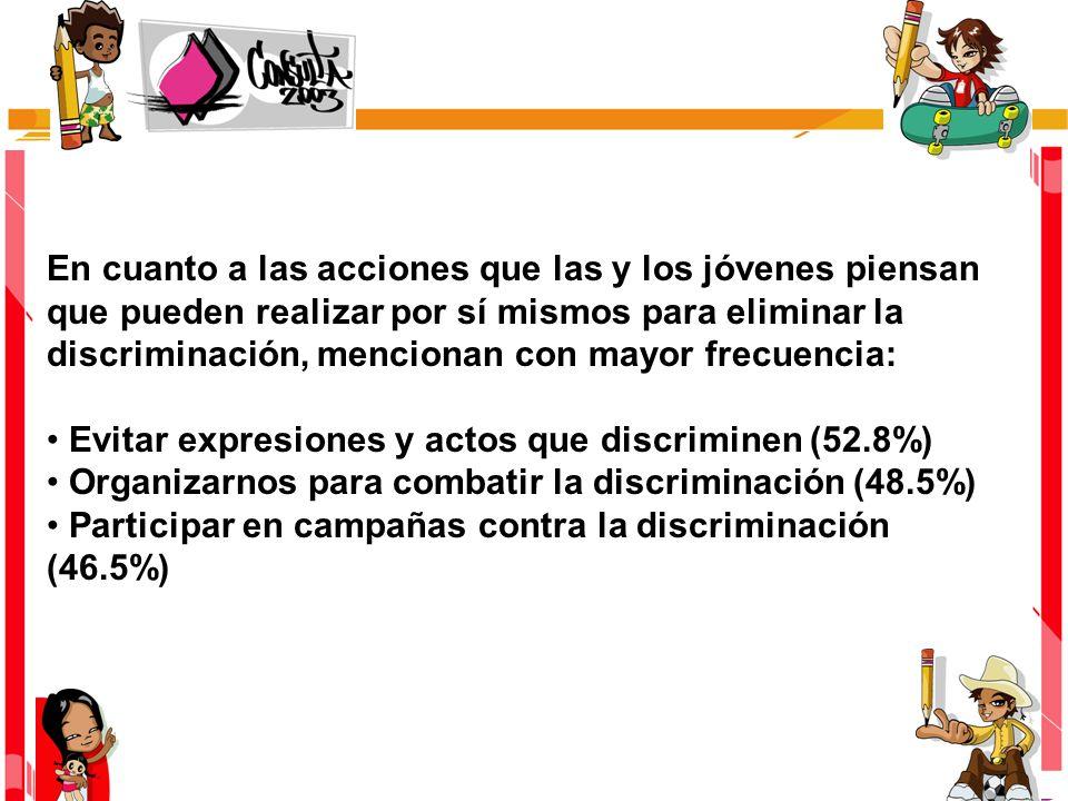 En cuanto a las acciones que las y los jóvenes piensan que pueden realizar por sí mismos para eliminar la discriminación, mencionan con mayor frecuencia: Evitar expresiones y actos que discriminen (52.8%) Organizarnos para combatir la discriminación (48.5%) Participar en campañas contra la discriminación (46.5%)