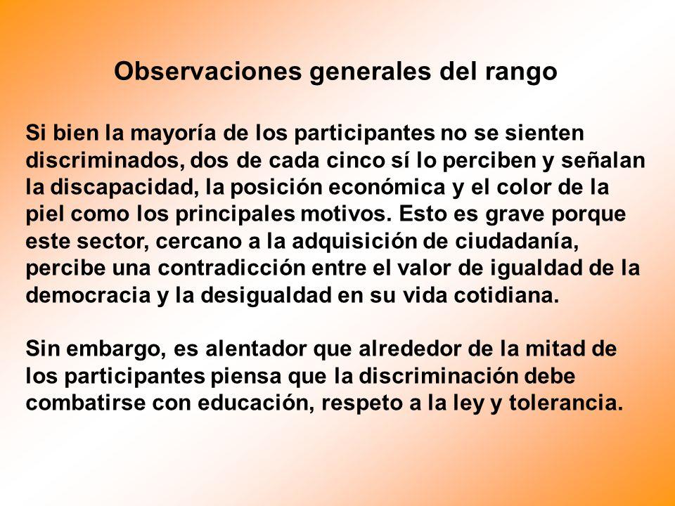 Si bien la mayoría de los participantes no se sienten discriminados, dos de cada cinco sí lo perciben y señalan la discapacidad, la posición económica y el color de la piel como los principales motivos.