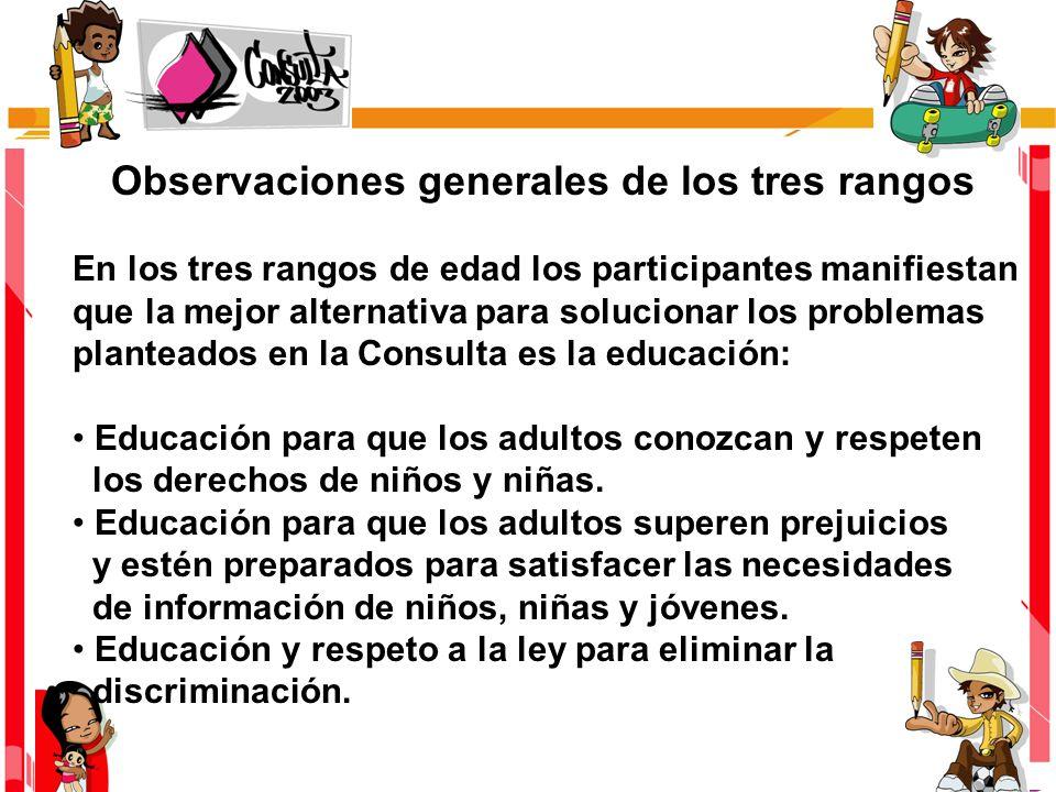 Observaciones generales de los tres rangos En los tres rangos de edad los participantes manifiestan que la mejor alternativa para solucionar los probl