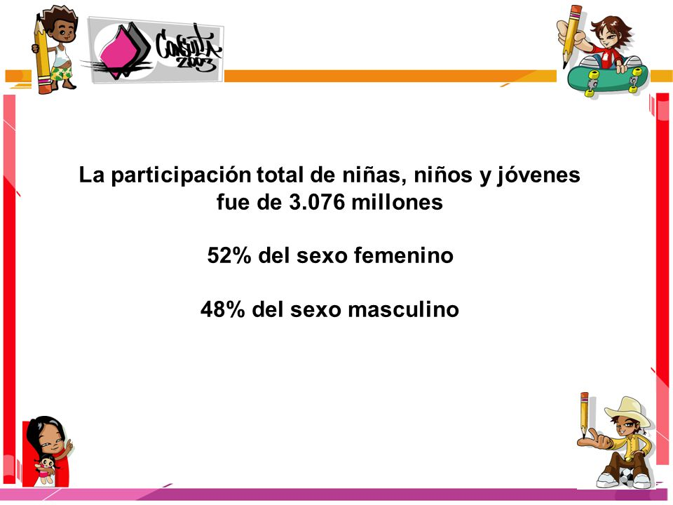 La participación total de niñas, niños y jóvenes fue de 3.076 millones 52% del sexo femenino 48% del sexo masculino