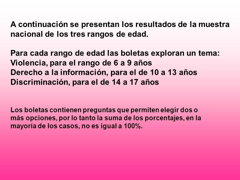A continuación se presentan los resultados de la muestra nacional de los tres rangos de edad.