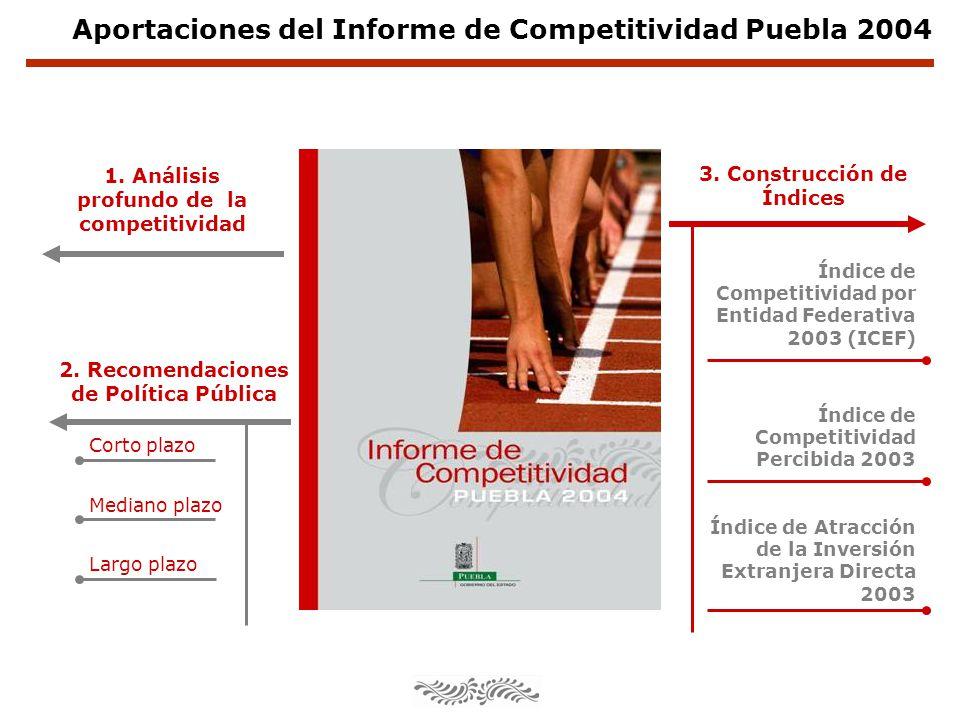 1. Análisis profundo de la competitividad Aportaciones del Informe de Competitividad Puebla 2004 Índice de Atracción de la Inversión Extranjera Direct