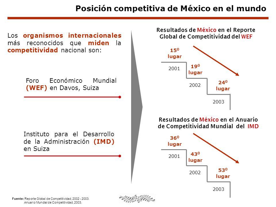 Posición competitiva de México en el mundo Fuente: Reporte Global de Competitividad, 2002 - 2003. Anuario Mundial de Competitividad, 2003. Los organis