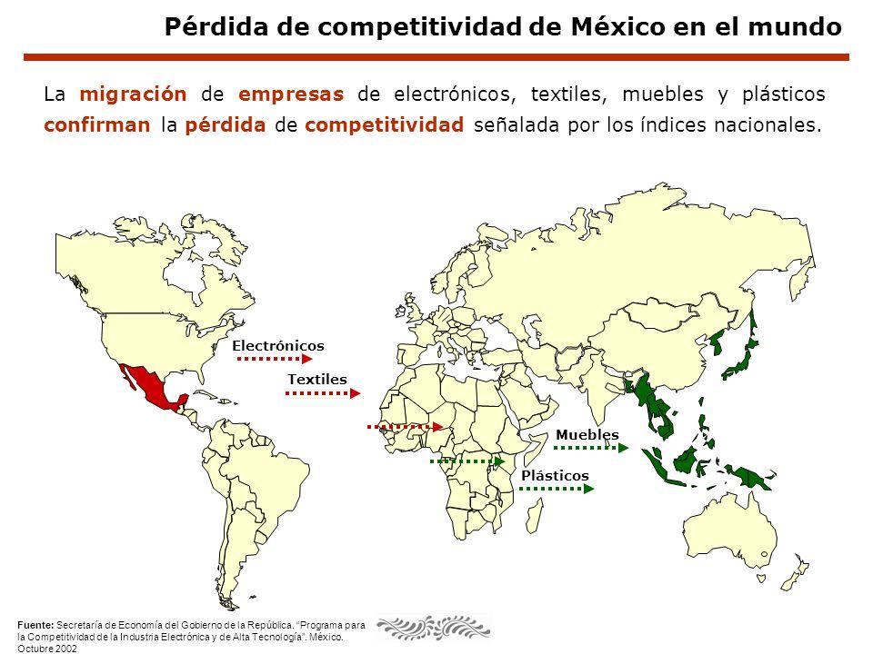 Fuente: Aspe Armella, Pedro.El futuro económico de México.