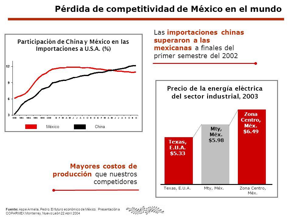 Fuente: Aspe Armella, Pedro. El futuro económico de México. Presentación a COPARMEX Monterrey, Nuevo León 22 Abril 2004 Precio de la energía eléctrica