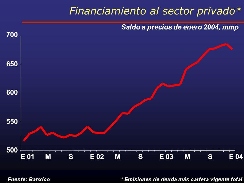 Financiamiento al sector privado* Saldo a precios de enero 2004, mmp 500 550 600 650 700 E 01MSE 02MSE 03MSE 04 * Emisiones de deuda más cartera vigente totalFuente: Banxico
