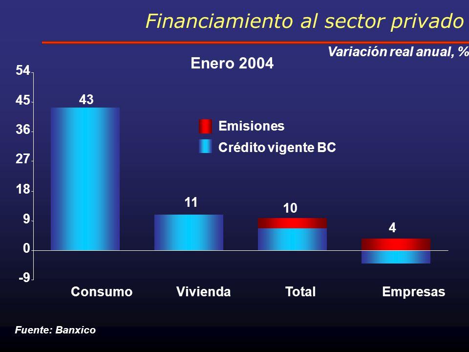 Financiamiento al consumo Crecimiento real últimos 12 meses, % Fuente: Banco de México * Promedios móviles 3 meses -4 0 4 8 12 J 01SE 02JE 03JE 04 25 35 45 Financiamiento al consumo Ventas al menudeo