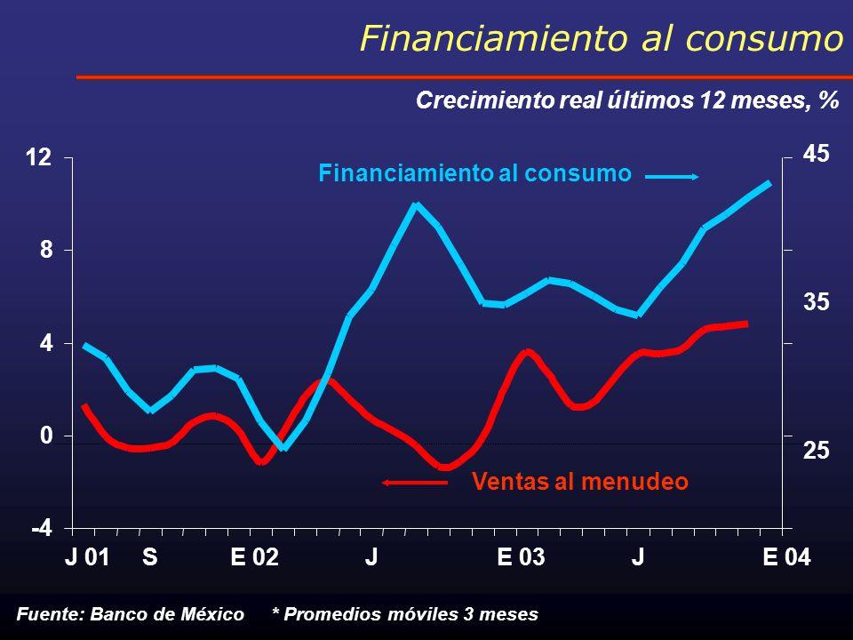 Emisiones de deuda total en mercados mexicanos Miles de millones de pesos Fuente: BMV *Deuda Bruta 3.5 27.9 84.5 43.4 2000200120022003