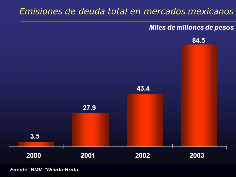 Financiamiento a empresas e inversión Flujo anual (mmp a precios ene 04 Indice 2000=100 Fuente: Banxico e Inegi