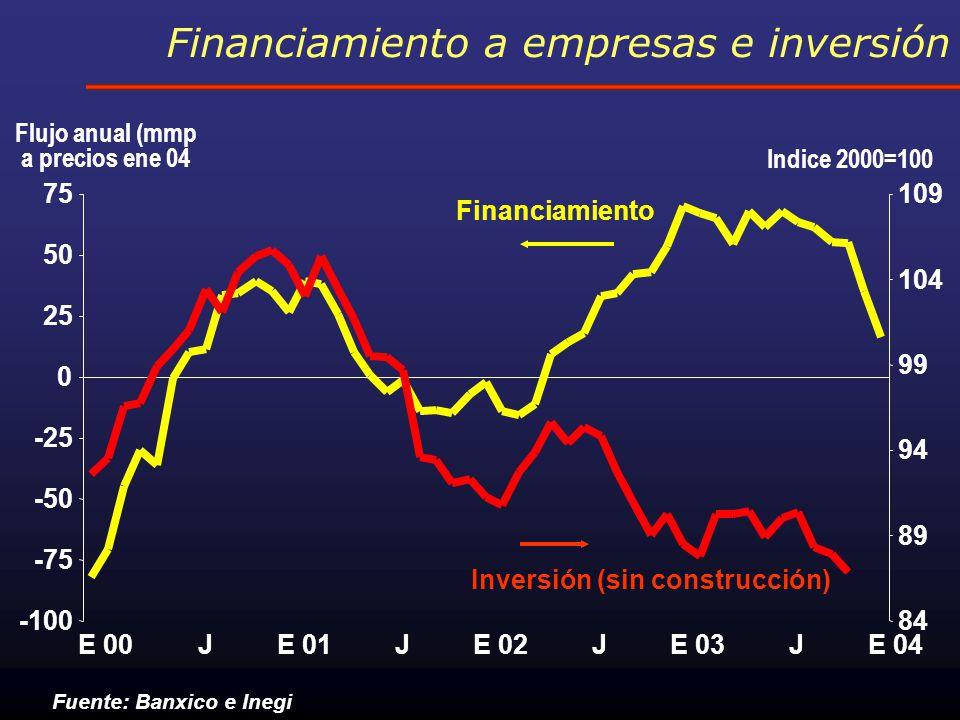 Comercial: Cartera Vencida % Morosidad Ley de Concursos Mercantiles Fuente: Banco de México