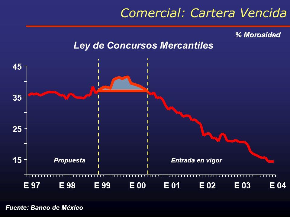 Financiamiento a la vivienda* Fuente: Banco de México * Cartera vigente, excluyendo UDIs Crecimiento real últimos 12 meses 11% -10 -5 0 5 10 J 01SE 02JE 03JE 04 Campaña ABM Miscelánea de Garantías