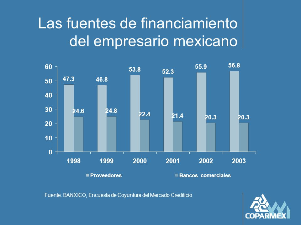 Las restricciones al crédito ya no están sólo en la banca Fuente: BANXICO, Encuesta de Coyuntura del Mercado Crediticio 31.6 37.2 36.8 25.8 24.8 22.2 13.7 17.3 16.2 18 18.6 17.9 0 5 10 15 20 25 30 35 40 199819992000200120022003 Altas tasas de interésRenuencia de la banca
