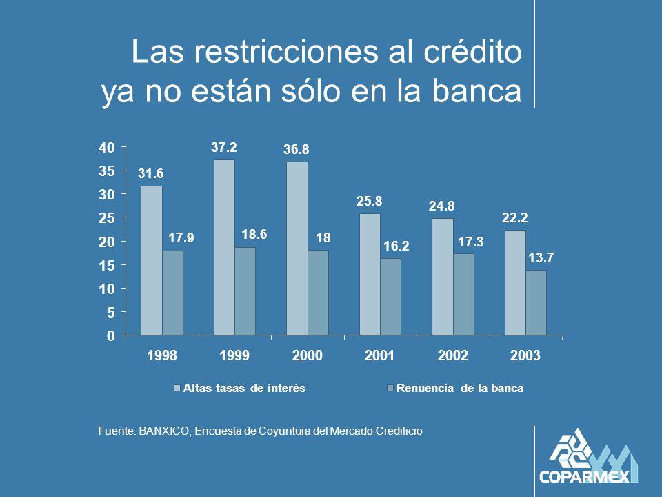 Las restricciones al crédito ya no están sólo en la banca Fuente: BANXICO, Encuesta de Coyuntura del Mercado Crediticio 31.6 37.2 36.8 25.8 24.8 22.2