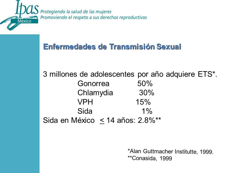 Enfermedades de Transmisión Sexual 3 millones de adolescentes por año adquiere ETS*.