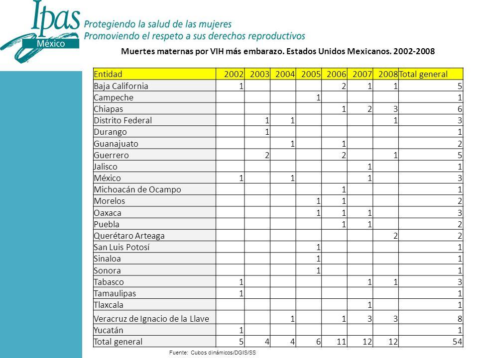 Fuente: Cubos dinámicos/DGIS/SS Muertes maternas por VIH más embarazo.