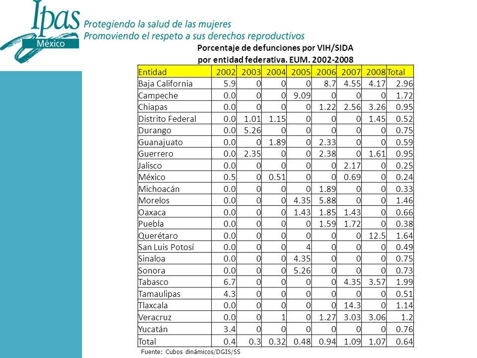 Porcentaje de defunciones por VIH/SIDA por entidad federativa.