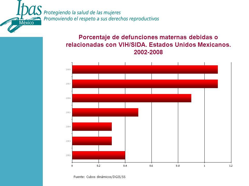 Porcentaje de defunciones maternas debidas o relacionadas con VIH/SIDA.