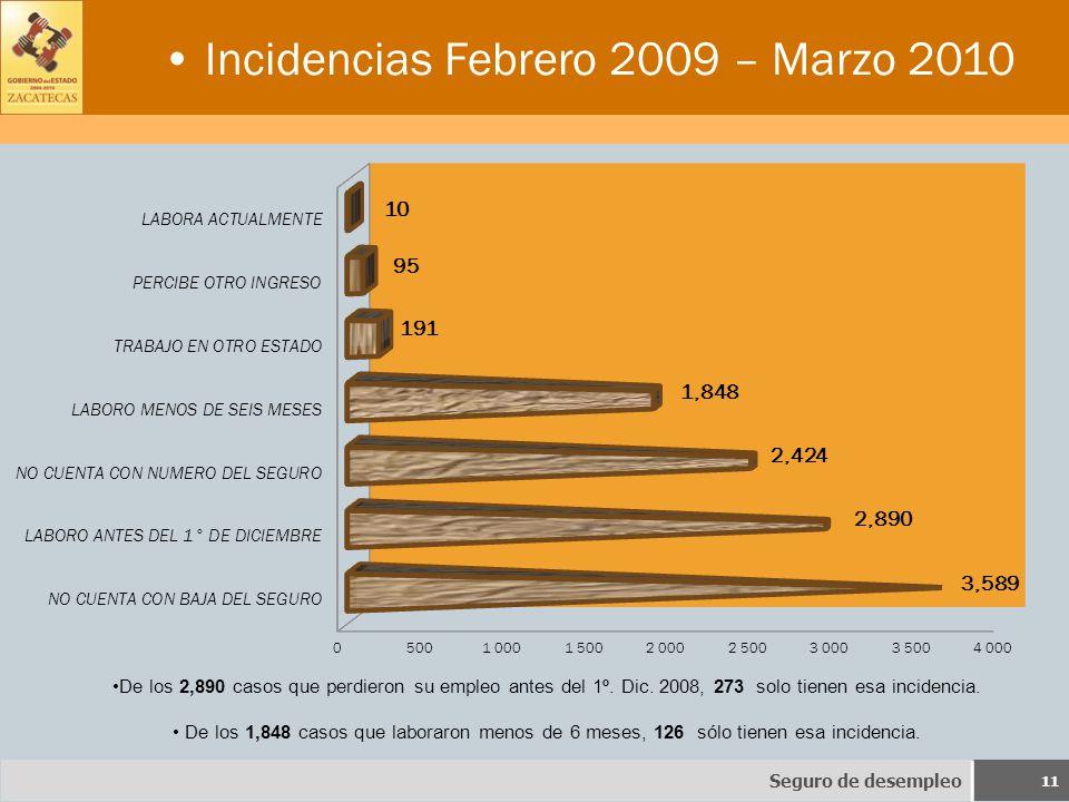 Incidencias Febrero 2009 – Marzo 2010 Seguro de desempleo 11 De los 2,890 casos que perdieron su empleo antes del 1º.