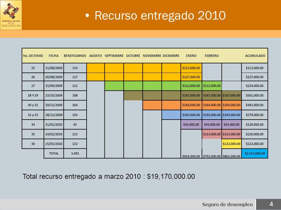 Recurso entregado 2010 Seguro de desempleo 4 No.