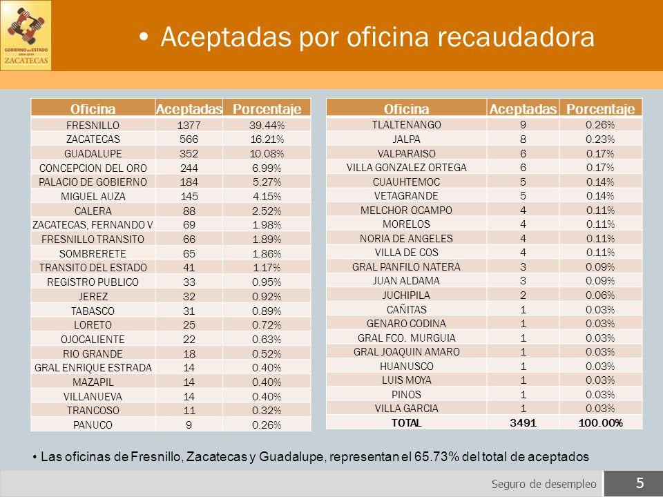 Aceptadas por oficina recaudadora Seguro de desempleo 5 Las oficinas de Fresnillo, Zacatecas y Guadalupe, representan el 65.73% del total de aceptados OficinaAceptadasPorcentaje FRESNILLO137739.44% ZACATECAS56616.21% GUADALUPE35210.08% CONCEPCION DEL ORO2446.99% PALACIO DE GOBIERNO1845.27% MIGUEL AUZA1454.15% CALERA882.52% ZACATECAS, FERNANDO V691.98% FRESNILLO TRANSITO661.89% SOMBRERETE651.86% TRANSITO DEL ESTADO411.17% REGISTRO PUBLICO330.95% JEREZ320.92% TABASCO310.89% LORETO250.72% OJOCALIENTE220.63% RIO GRANDE180.52% GRAL ENRIQUE ESTRADA140.40% MAZAPIL140.40% VILLANUEVA140.40% TRANCOSO110.32% PANUCO90.26% OficinaAceptadasPorcentaje TLALTENANGO90.26% JALPA80.23% VALPARAISO60.17% VILLA GONZALEZ ORTEGA60.17% CUAUHTEMOC50.14% VETAGRANDE50.14% MELCHOR OCAMPO40.11% MORELOS40.11% NORIA DE ANGELES40.11% VILLA DE COS40.11% GRAL PANFILO NATERA30.09% JUAN ALDAMA30.09% JUCHIPILA20.06% CAÑITAS10.03% GENARO CODINA10.03% GRAL FCO.