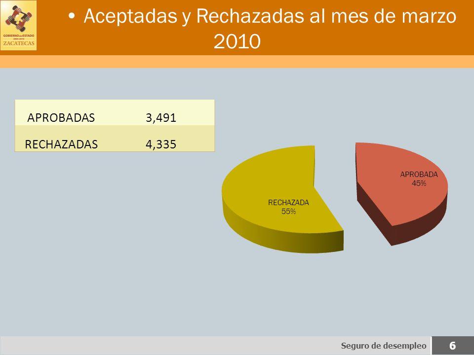 Aceptadas y Rechazadas al mes de marzo 2010 APROBADAS3,491 RECHAZADAS4,335 Seguro de desempleo 6