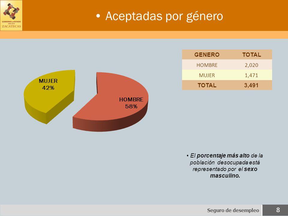 Aceptadas por género Seguro de desempleo 8 El porcentaje más alto de la población desocupada está representado por el sexo masculino.
