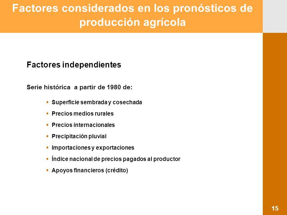 Proyección 2007 Producción Agropecuaria y Pesquera Factores considerados en los pronósticos de producción agrícola Factores independientes Serie histó