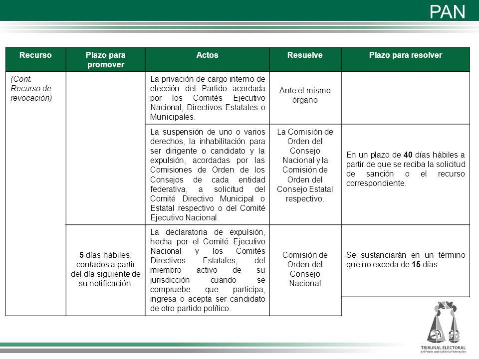 Medios de impugnación Coalición Compromiso por México Partido políticos nacionales Revolucionario Institucional Verde Ecologista de México