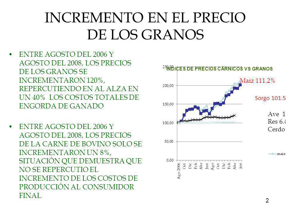 2 INCREMENTO EN EL PRECIO DE LOS GRANOS ENTRE AGOSTO DEL 2006 Y AGOSTO DEL 2008, LOS PRECIOS DE LOS GRANOS SE INCREMENTARON 120%, REPERCUTIENDO EN AL