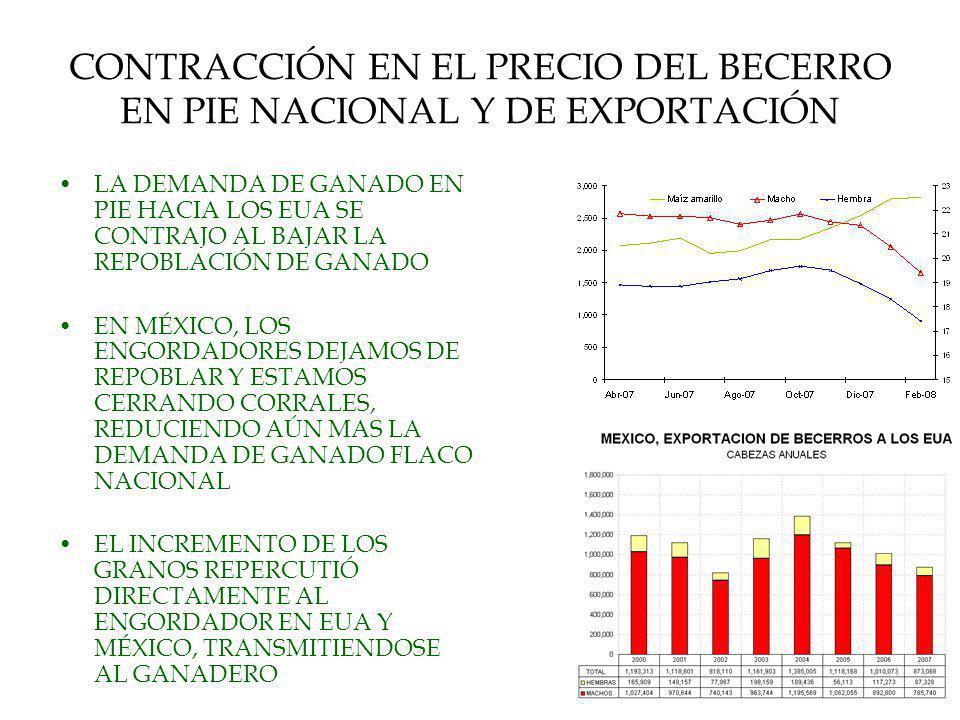 4 EN MEXICO SE CASTIGA A LOS PECUARIOS FORZANDONOS A PAGAR EL GRANO NACIONAL AL PRECIO DE EUA MÁS LAS BASES EN MEXICO EL PRECIO DEL GRANO AL AGRICULTOR SE REFERENCIA AL PRECIO DE INDIFERENCIA DEL GRANO DE IMPORTACIÓN COMPRAMOS EL GRANO NACIONAL AL PRECIO QUE PAGAN LOS ENGORDADORES DE LOS EUA MAS LAS BASES DE IMPORTACIÓN