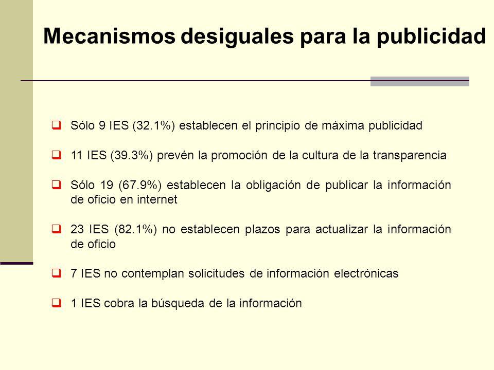 Mecanismos desiguales para la publicidad Sólo 9 IES (32.1%) establecen el principio de máxima publicidad 11 IES (39.3%) prevén la promoción de la cult