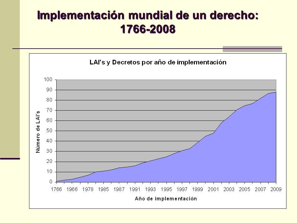 Implementación mundial de un derecho: 1766-2008