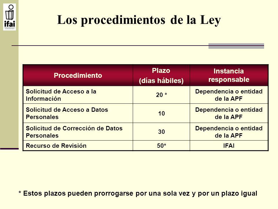 Los procedimientos de la Ley Procedimiento Plazo (días hábiles) Instancia responsable Solicitud de Acceso a la Información 20 * Dependencia o entidad