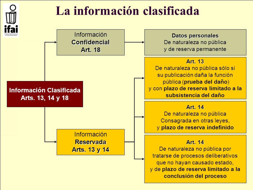 La información clasificada Información Clasificada Arts. 13, 14 y 18 Art. 14 De naturaleza no pública por tratarse de procesos deliberativos que no ha