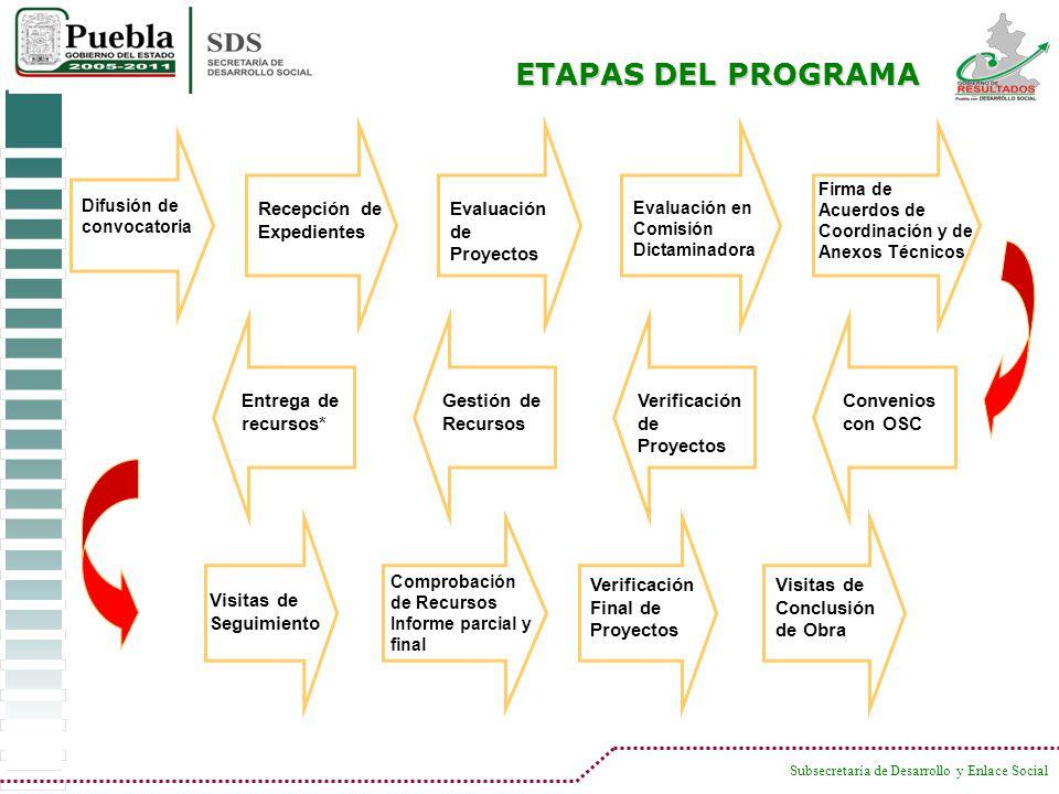 Subsecretaría de Desarrollo y Enlace Social ETAPAS DEL PROGRAMA Difusión de convocatoria Recepción de Expedientes Evaluación de Proyectos Evaluación e