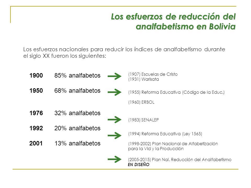 Los esfuerzos de reducción del analfabetismo en Bolivia Los esfuerzos nacionales para reducir los índices de analfabetismo durante el siglo XX fueron los siguientes: 190085% analfabetos 195068% analfabetos 197632% analfabetos 199220% analfabetos 200113% analfabetos (1983) SENALEP (1907) Escuelas de Cristo (1931) Warisata (1955) Reforma Educativa (Código de la Educ.) (1960) ERBOL (1994) Reforma Educativa (Ley 1565) (1998-2002) Plan Nacional de Alfabetización para la Vid y la Producción (2005-2015) Plan Nal.