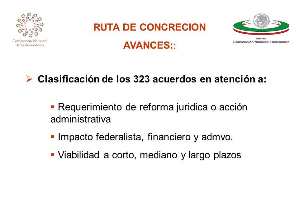 RUTA DE CONCRECION AVANCES: : Clasificación de los 323 acuerdos en atención a: Requerimiento de reforma juridica o acción administrativa Impacto federalista, financiero y admvo.