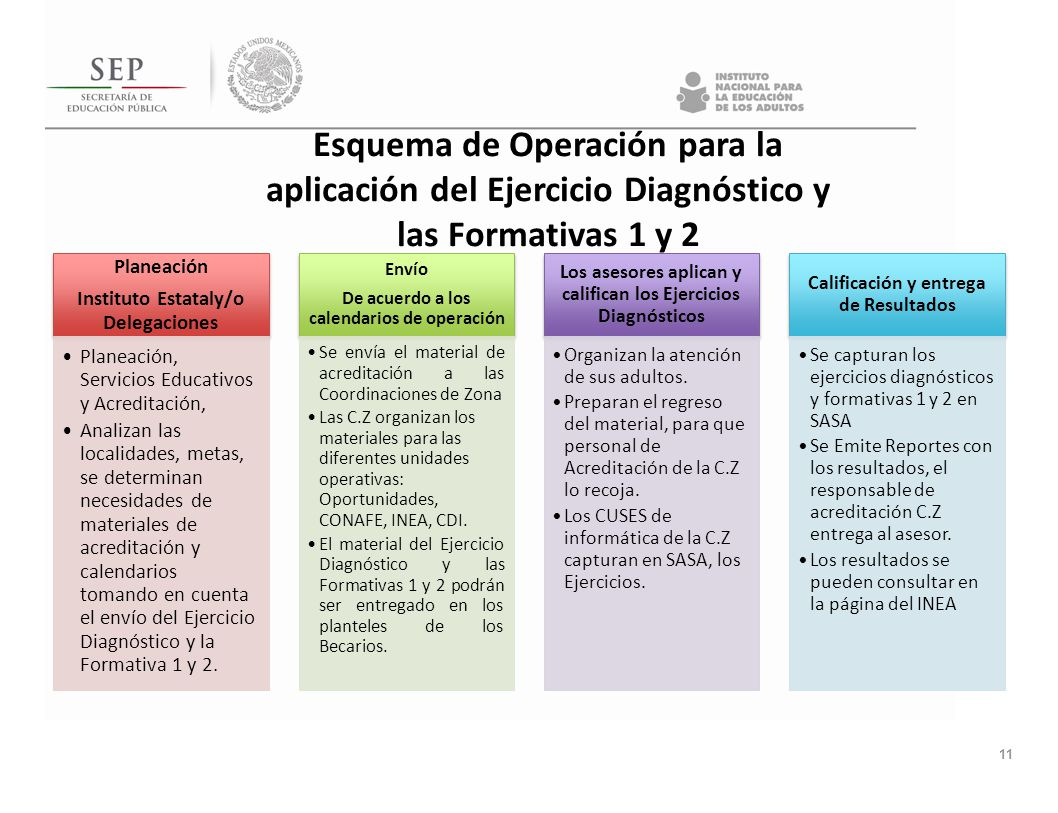 Planeación Instituto Estataly/o Delegaciones Planeación, Servicios Educativos y Acreditación, Analizan las localidades, metas, se determinan necesidad