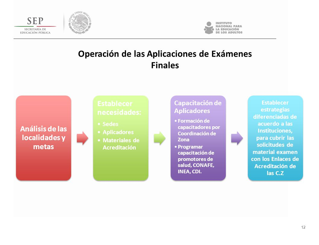 12 Análisis de las localidades y metas Establecer necesidades: Sedes Aplicadores Materiales de Acreditación Capacitación de Aplicadores Formación de c