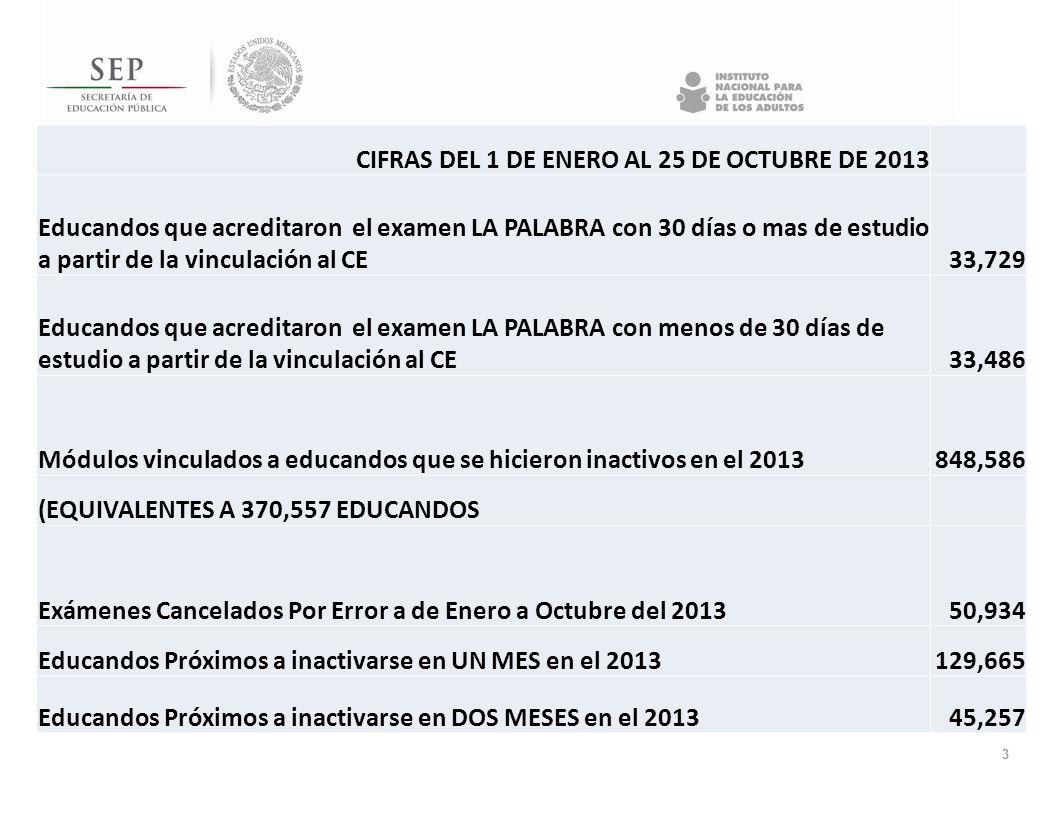 3 CIFRAS DEL 1 DE ENERO AL 25 DE OCTUBRE DE 2013 Educandos que acreditaron el examen LA PALABRA con 30 días o mas de estudio a partir de la vinculació
